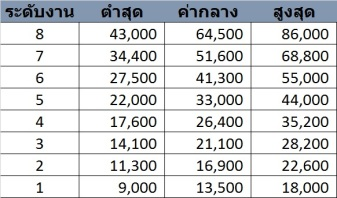 salary structure 123